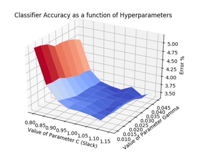 SVM accuracy as a function of hyperparameters